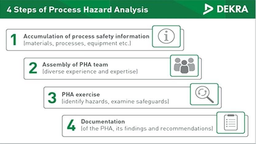 Haccp Process Hazard Analysis Template
