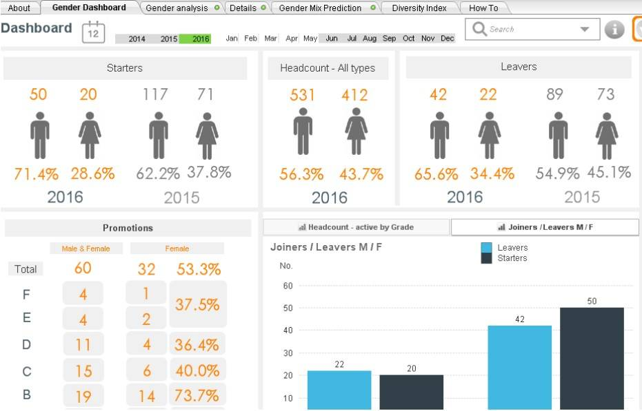Hr Dashboard Examples