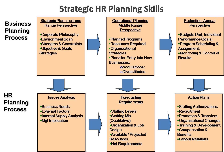 Hr Strategic Plan Template Doc