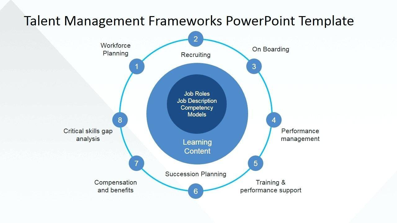 Human Resource Management Powerpoint Templates Free Download