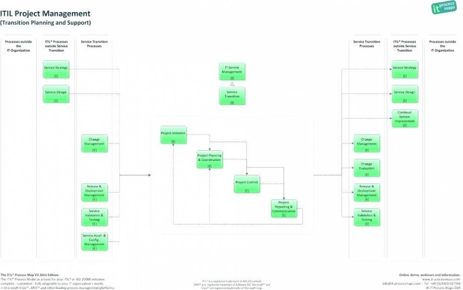 Implementation Roadmap Template