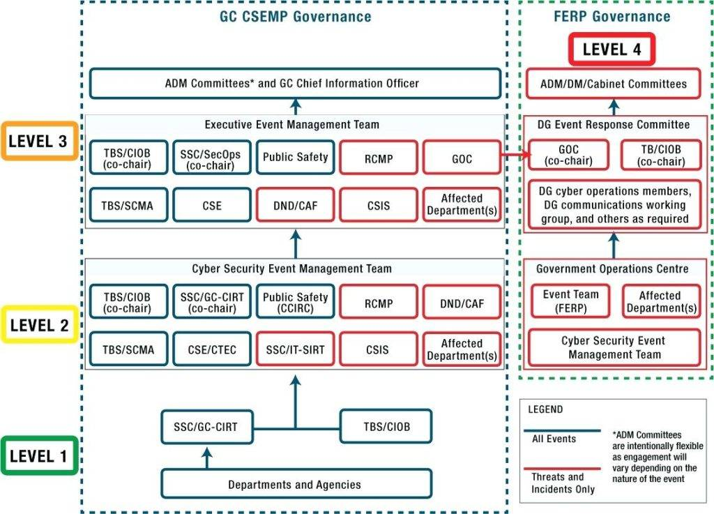 Information Security Incident Response Plan Template