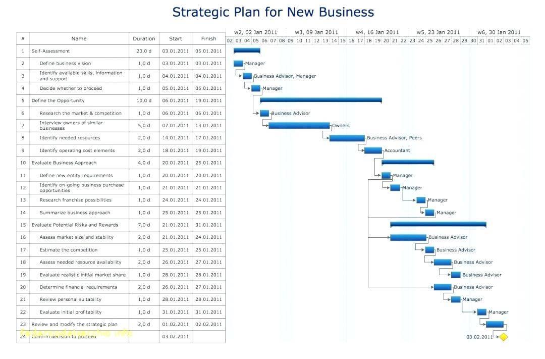 It Strategy Roadmap Template