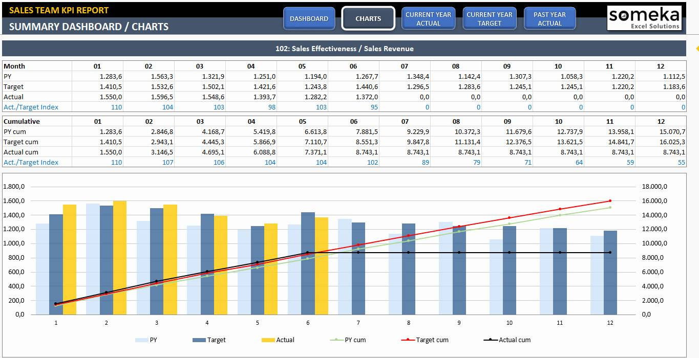 Kpi Dashboard Templates Excel