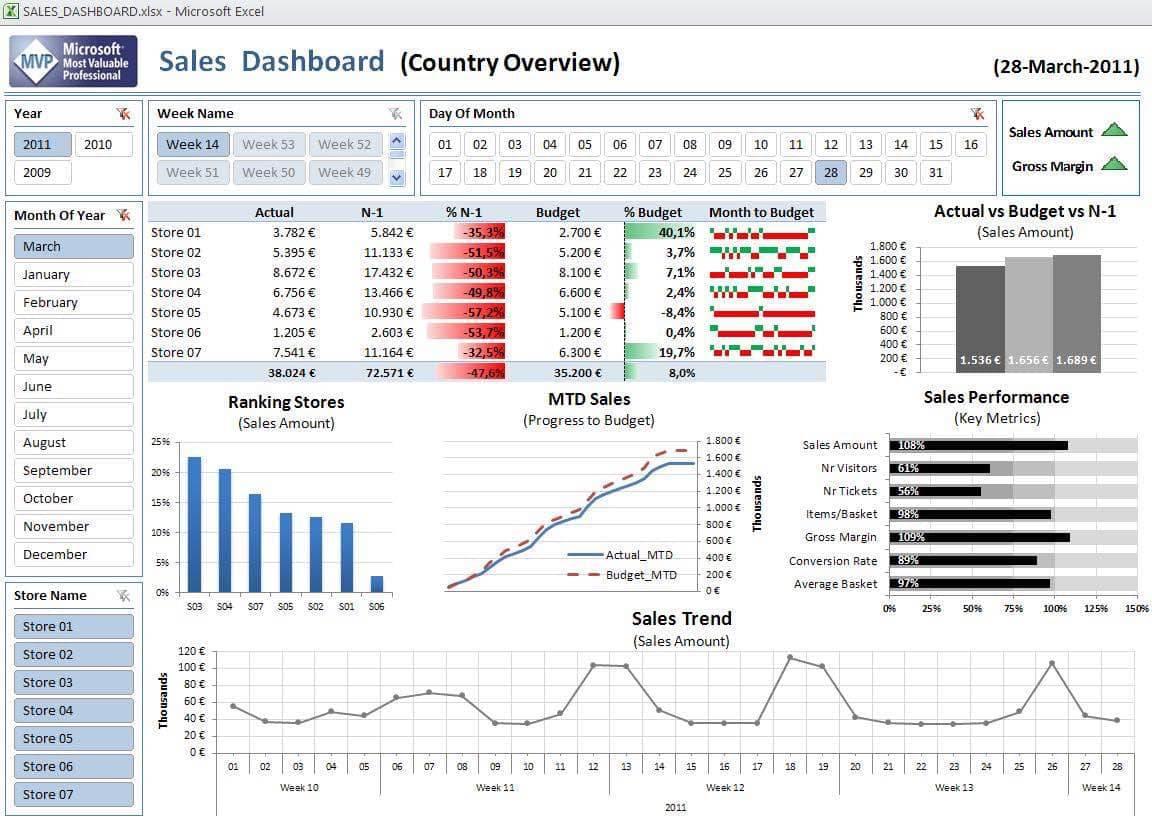 Kpi Report Format In Excel