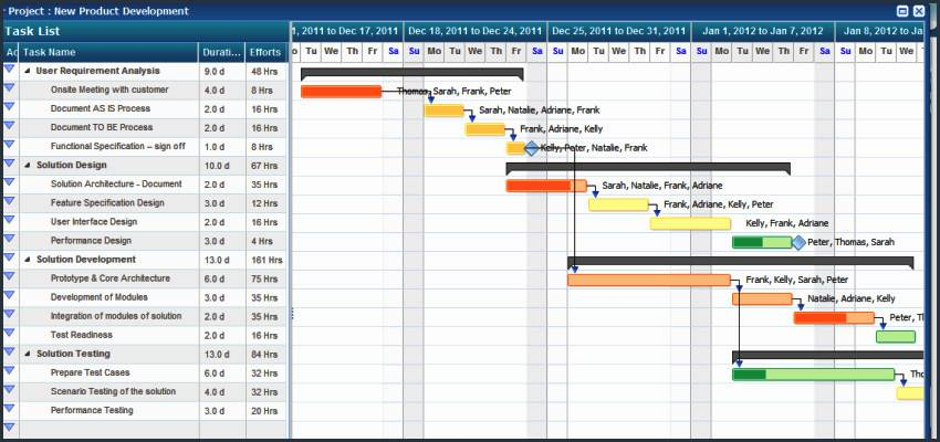Microsoft Excel Gantt Chart Template 2010