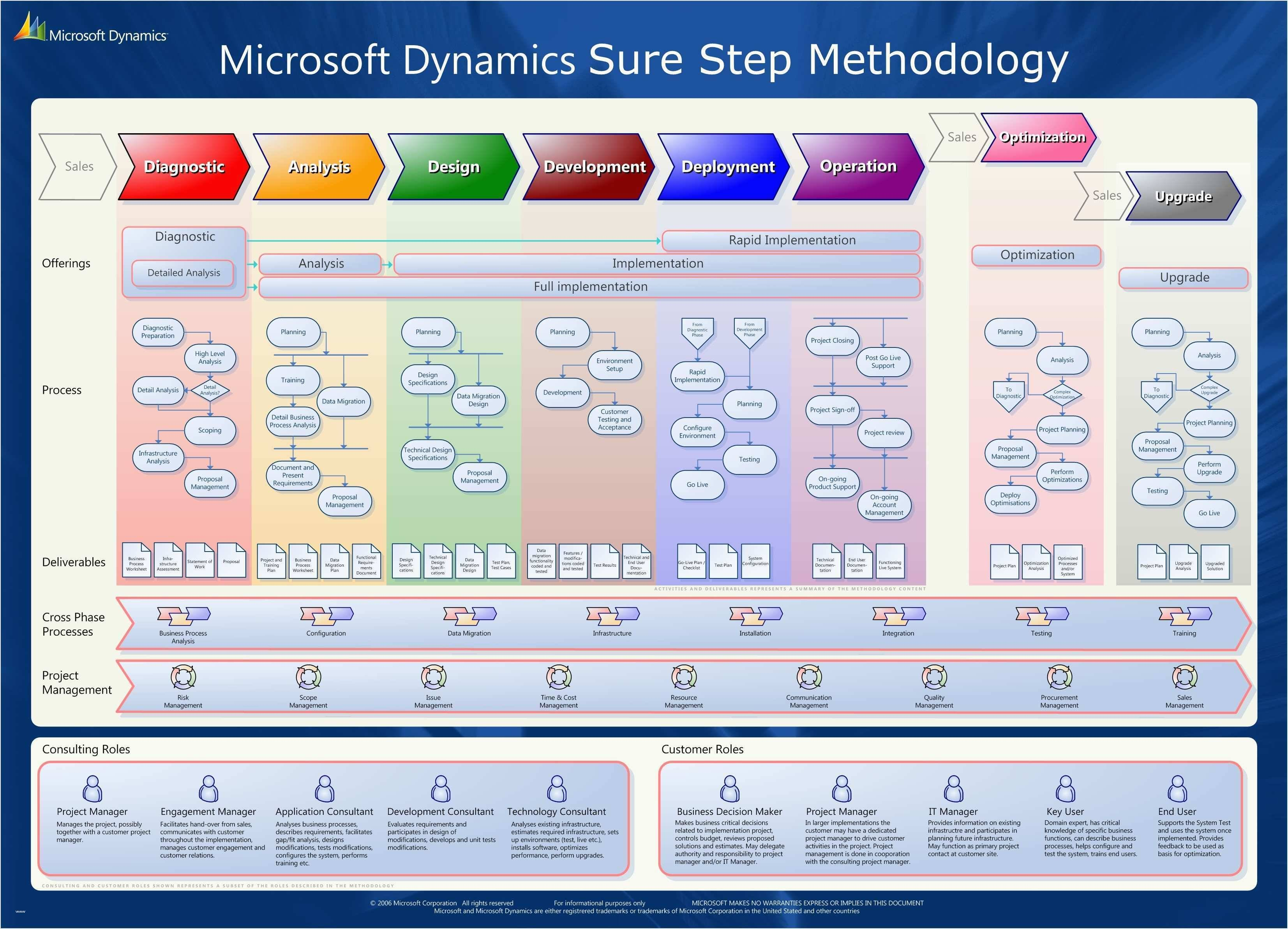 Microsoft Project 2013 Scrum Template
