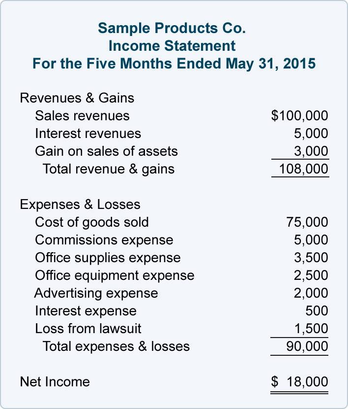 Monthly Income Balance Sheet Template