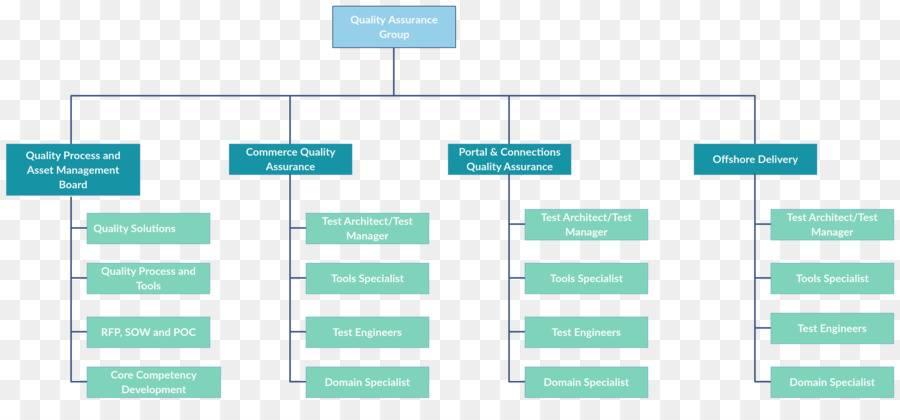 Organizational Chart Template Microsoft