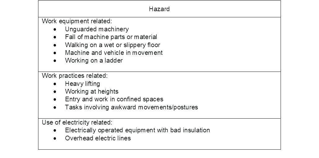 Osha Machine Risk Assessment Template