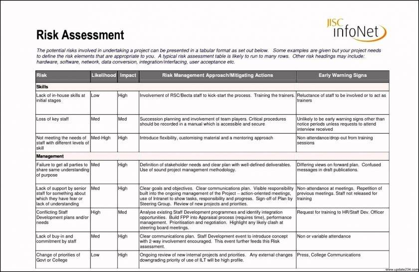 Personal Trainer Risk Assessment Template