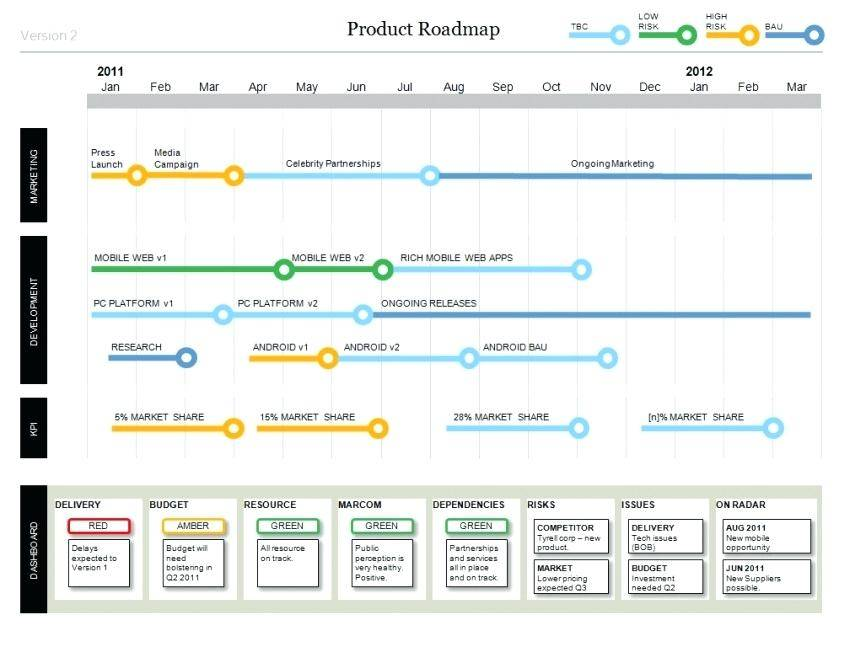 Product Development Roadmap Template Ppt