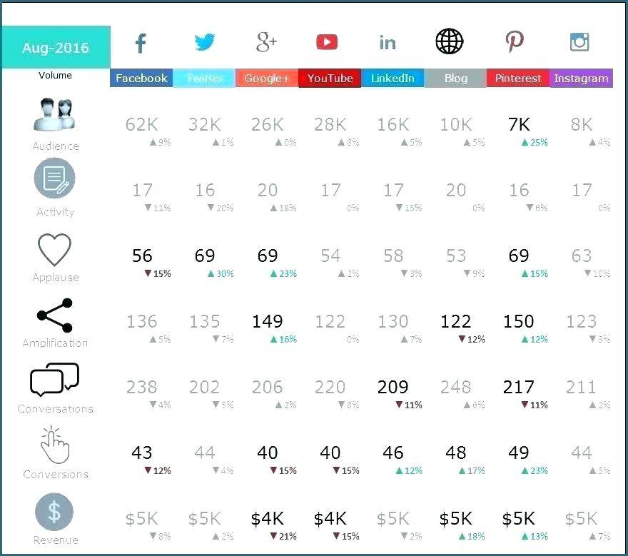 Product Performance Dashboard Template
