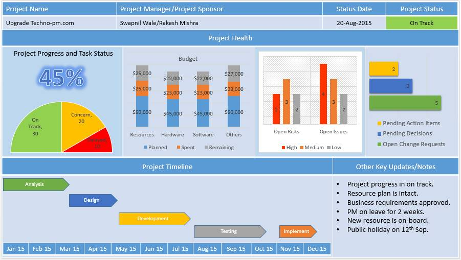 Project Dashboard Template Powerpoint Free