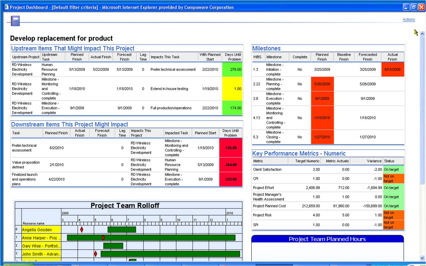 Project Management Dashboard Report Template