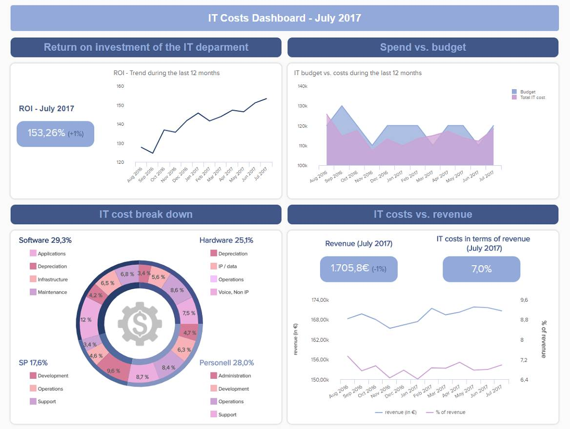 Project Management Dashboards Templates