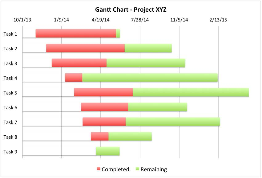 Project Management Gantt Chart Excel Template