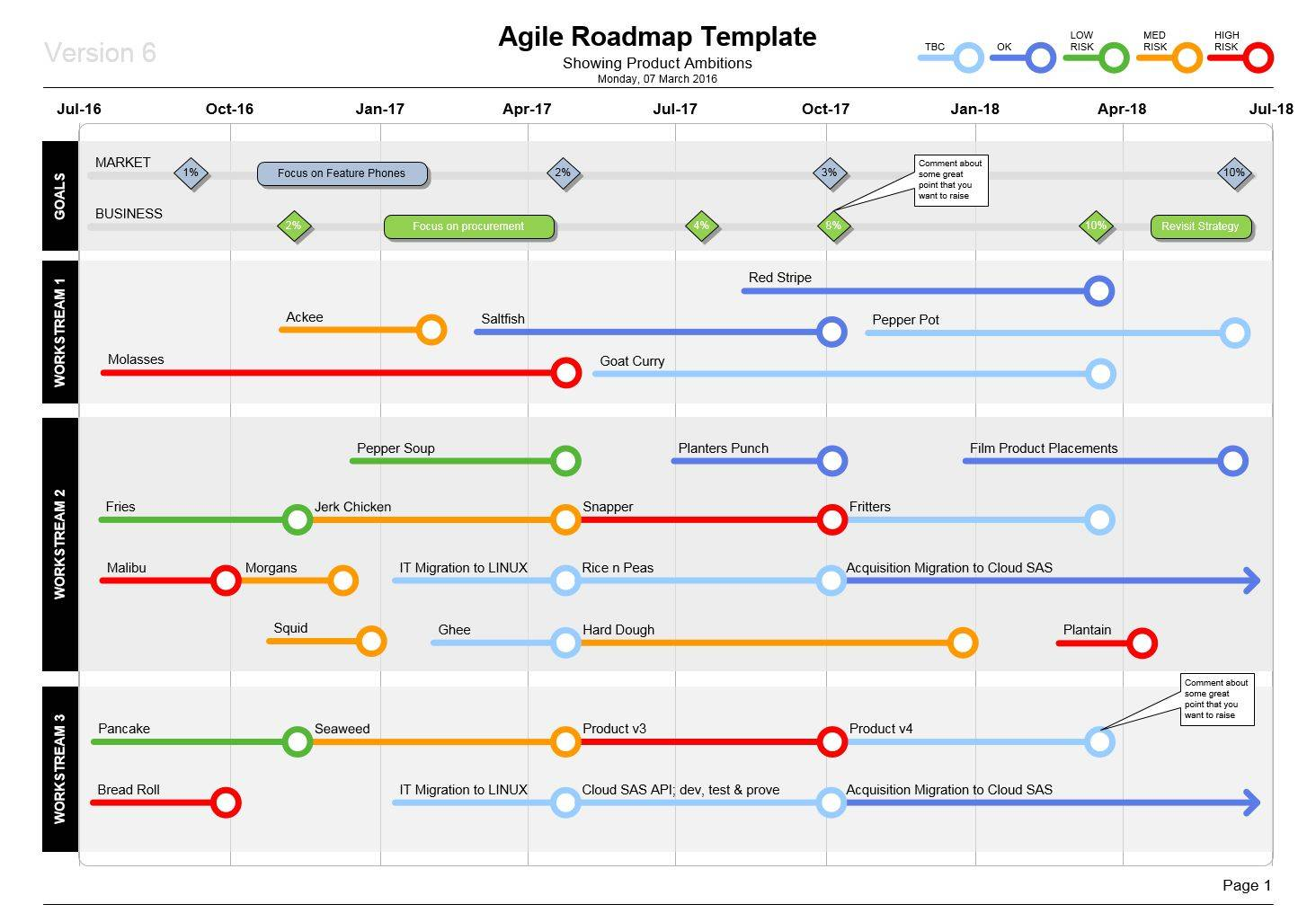 Project Management Roadmap Template Free