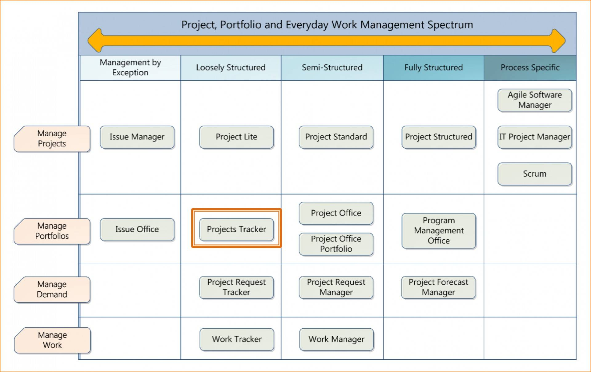 Project Management Using Excel Gantt Chart Template