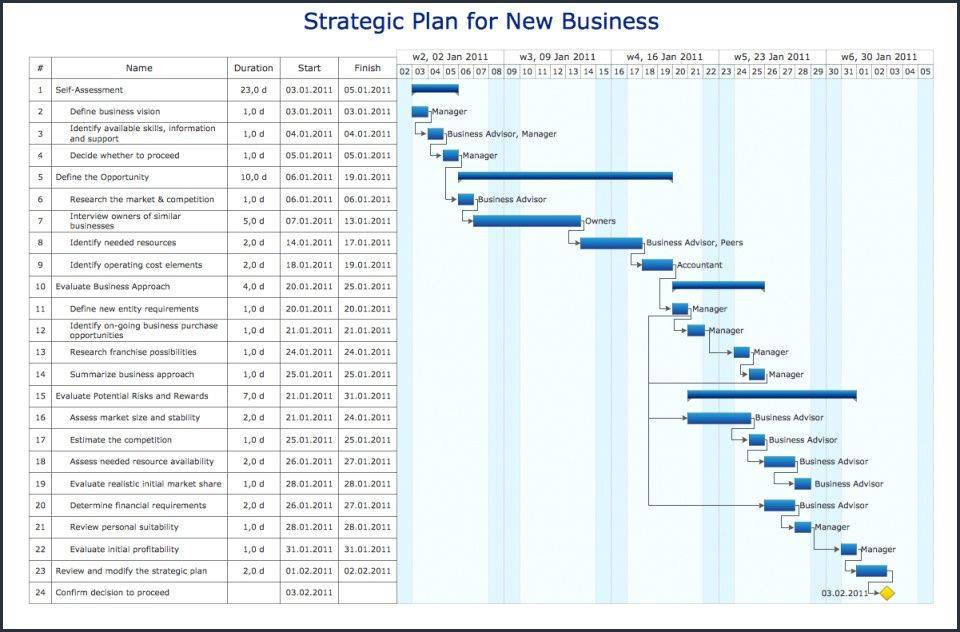 Project Planning Template Excel Gantt Chart