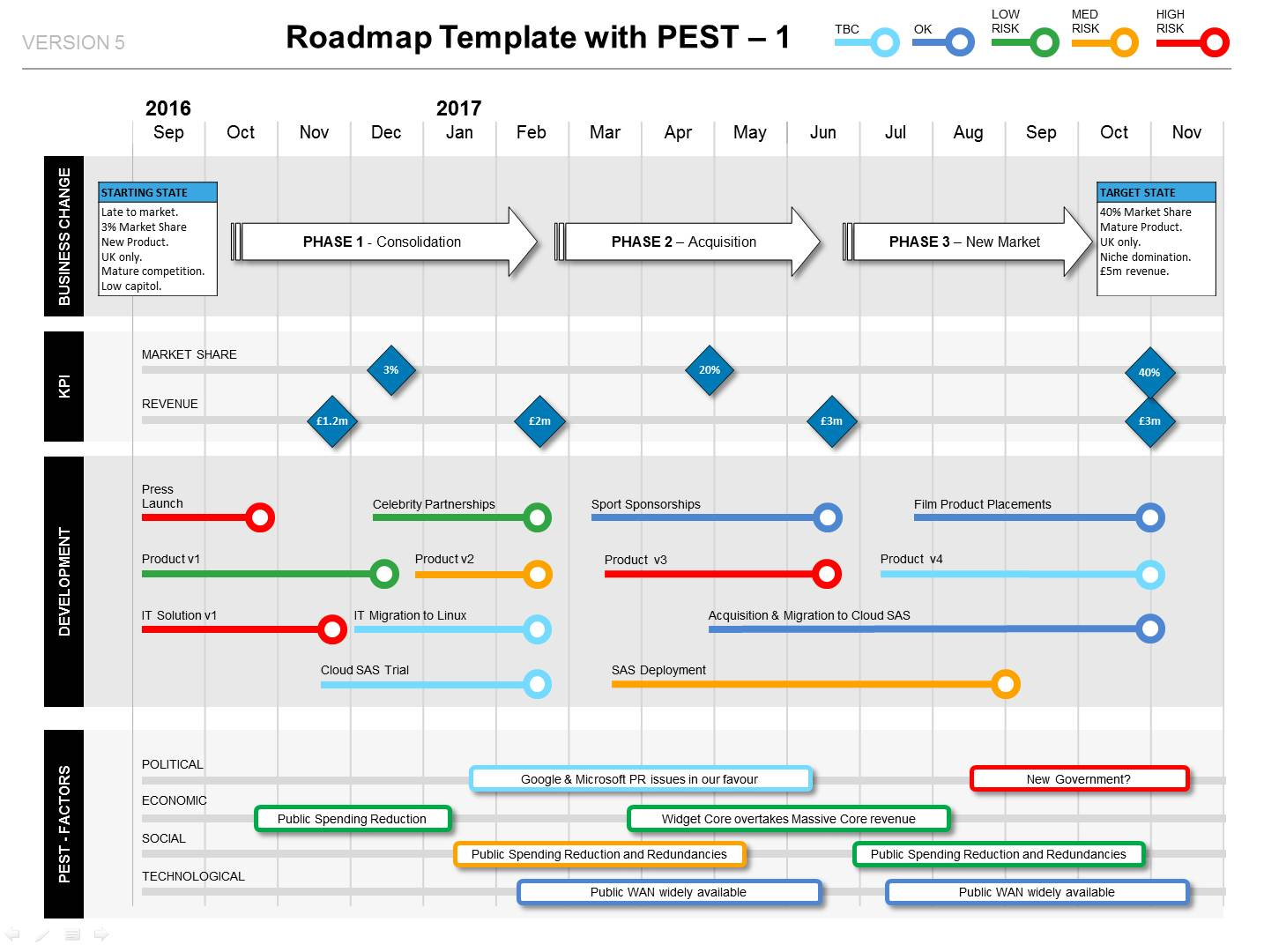 Project Roadmap Template Visio