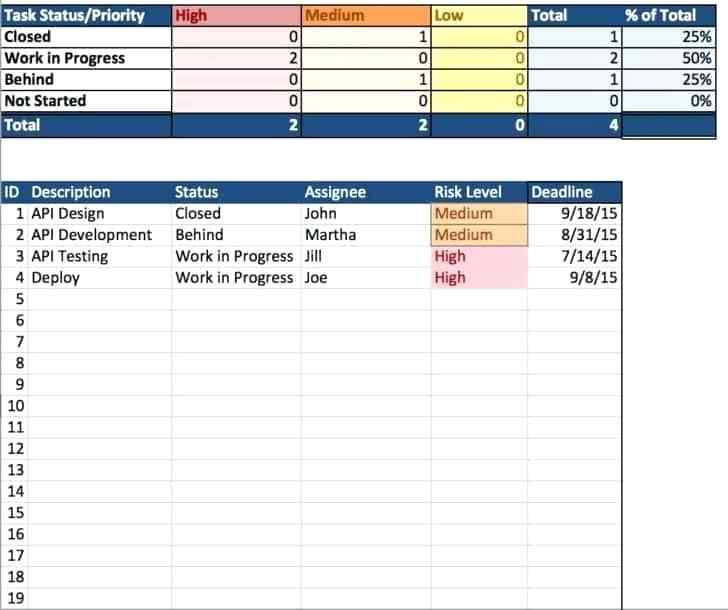 Project Status Report Dashboard Excel Template