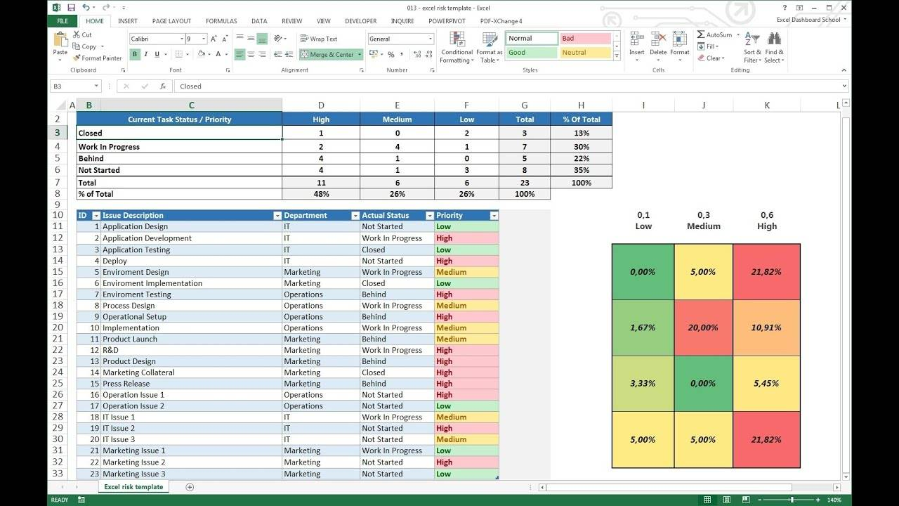 Risk Dashboard Template Excel