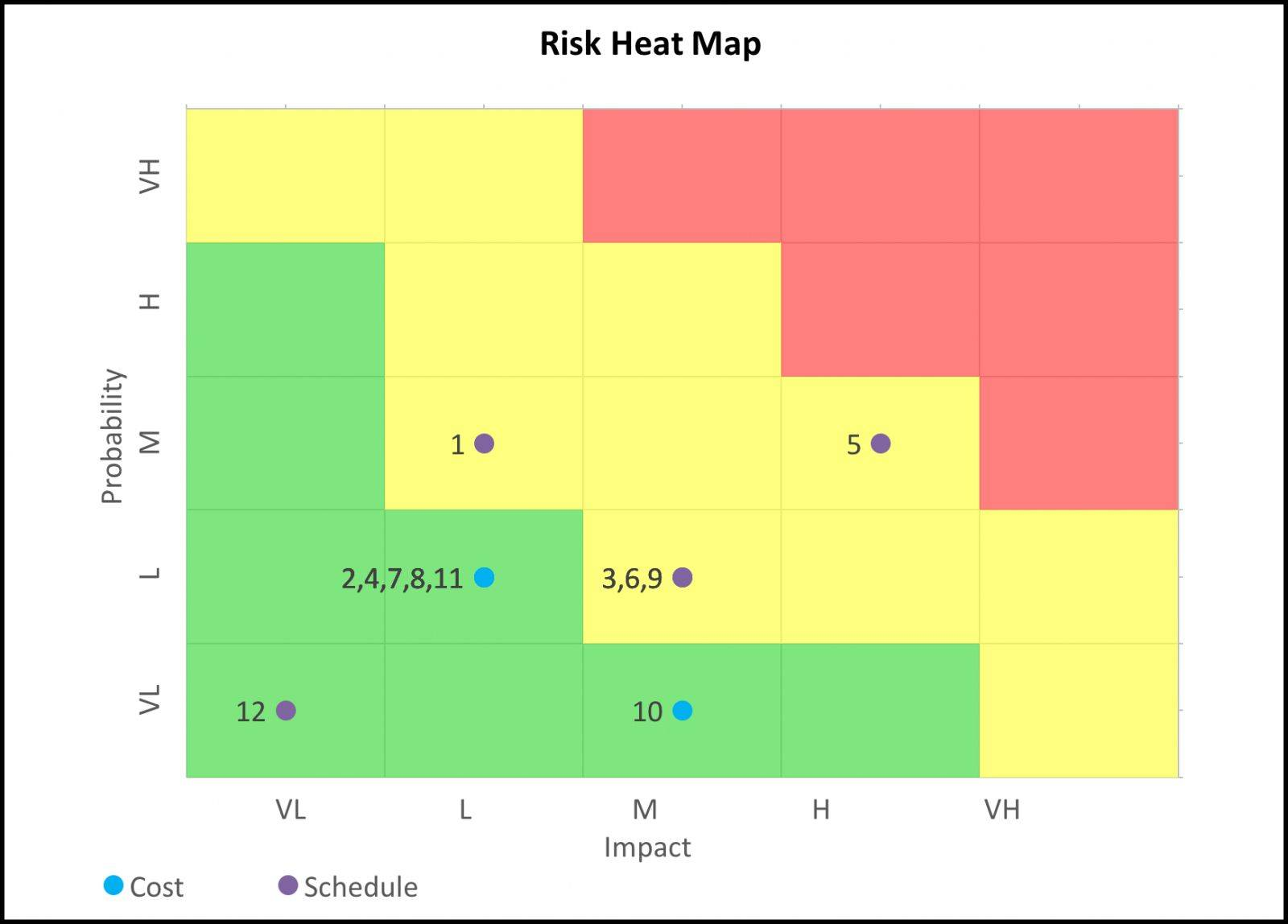 Risk Heat Map Template Excel