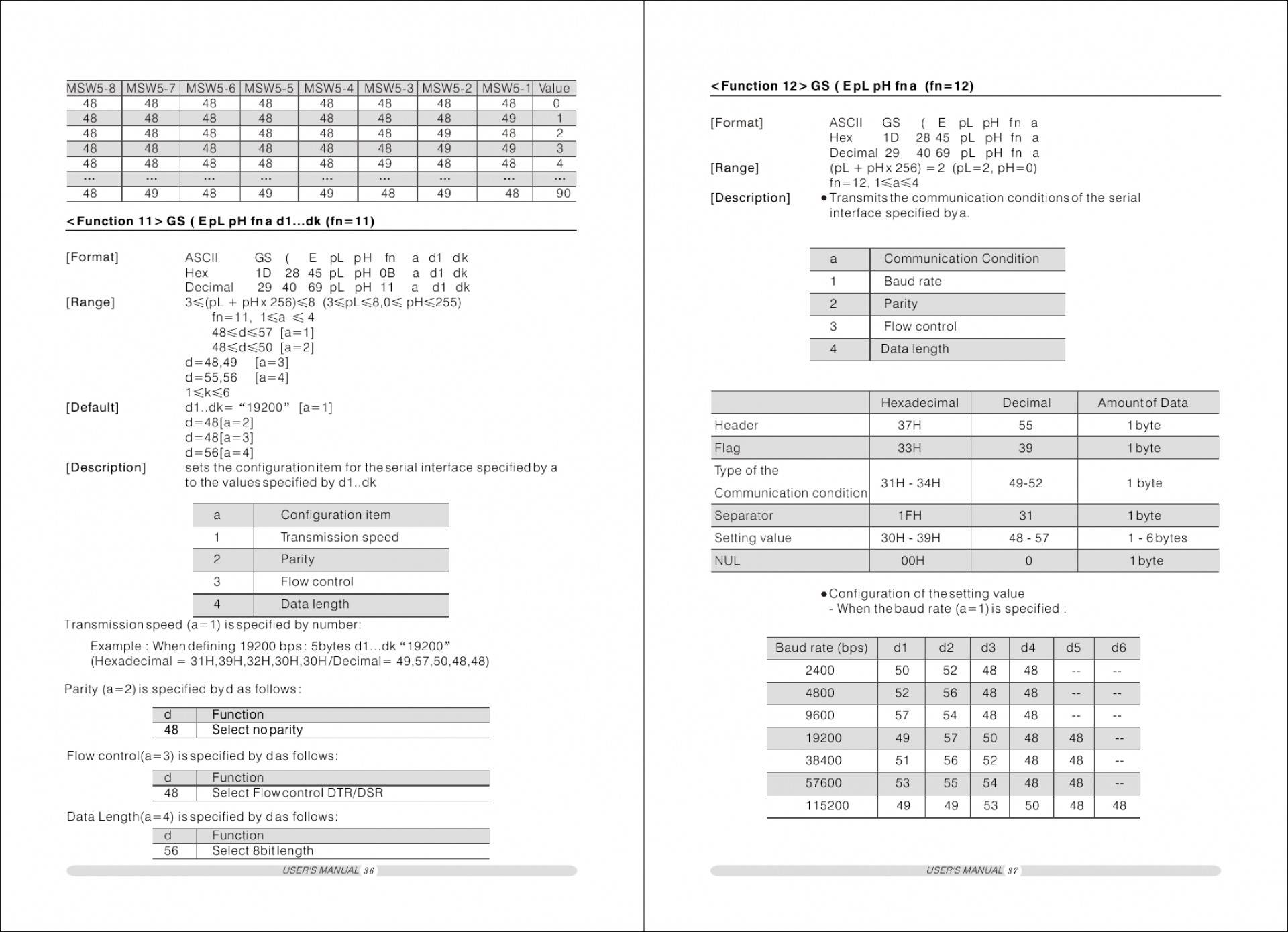 Sample User Manuals Templates