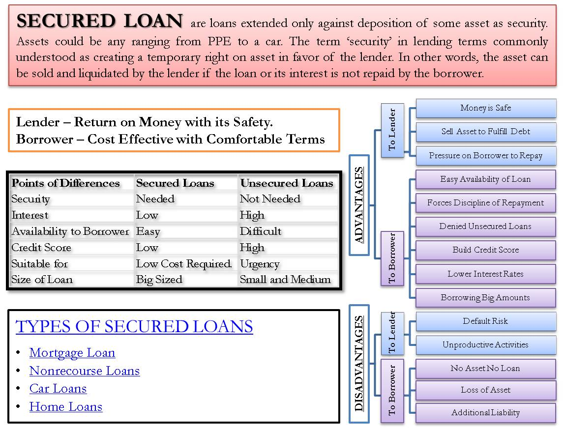 Secured Loan Forms