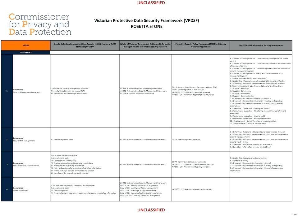 Security Guard Daily Checklist Template