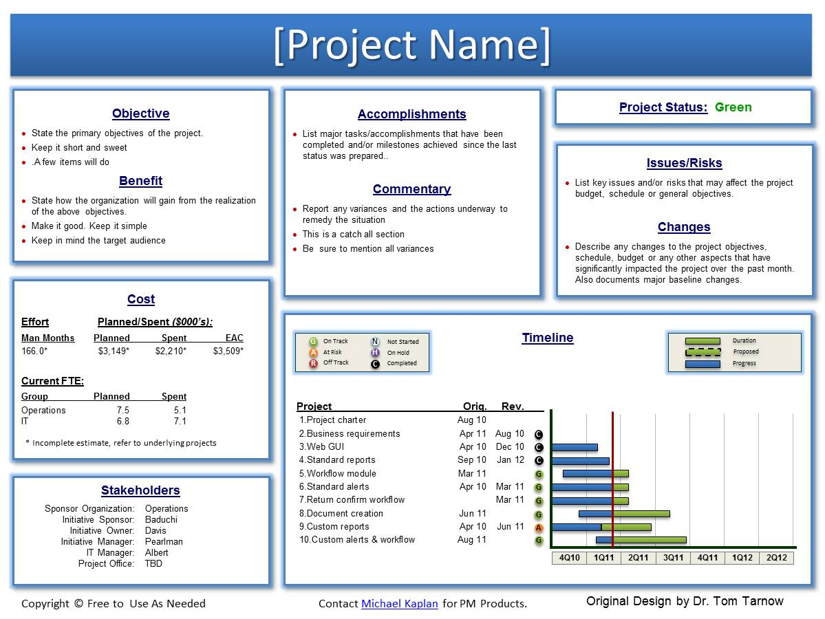 Sharepoint Project Charter Template