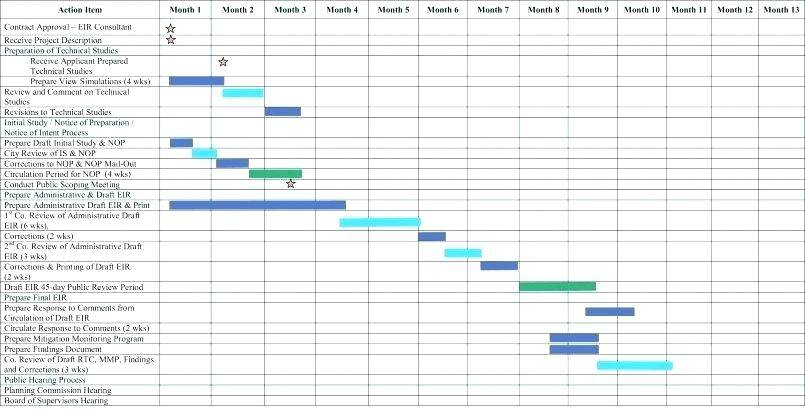 Simple Gantt Chart Template In Excel