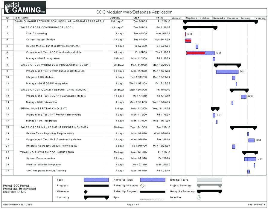 Software Project Plan Template Xls - Templates #143358