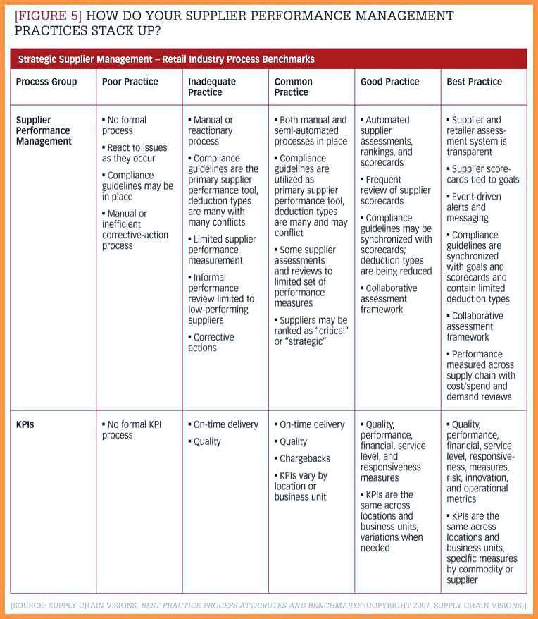 Software Vendor Assessment Template