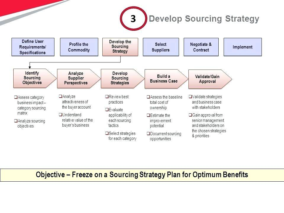 Sourcing Strategy Template Ppt