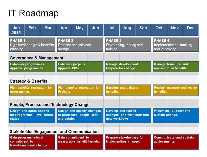 Strategic Technology Roadmap Template