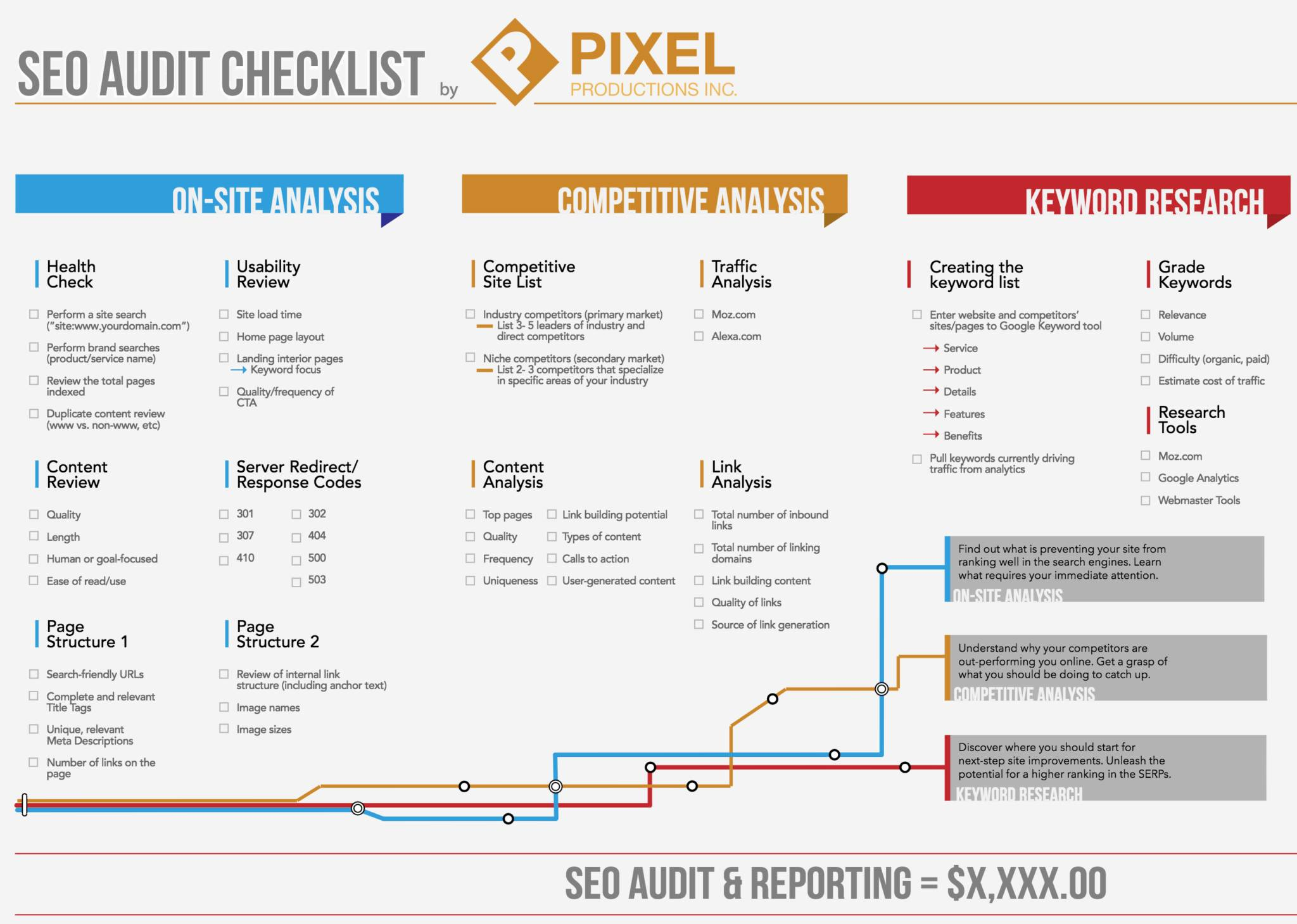 Technical Seo Audit Template