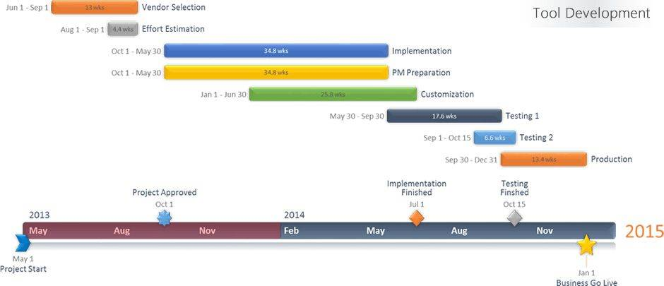 Timeline Chart Template Powerpoint