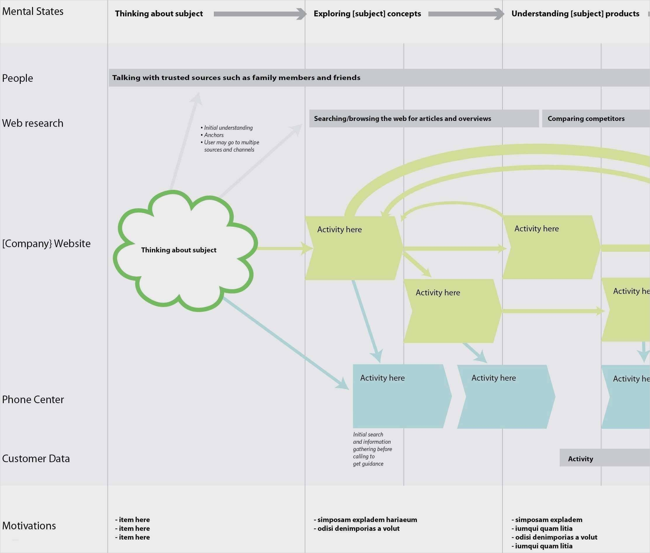 User Journey Map Template Pdf