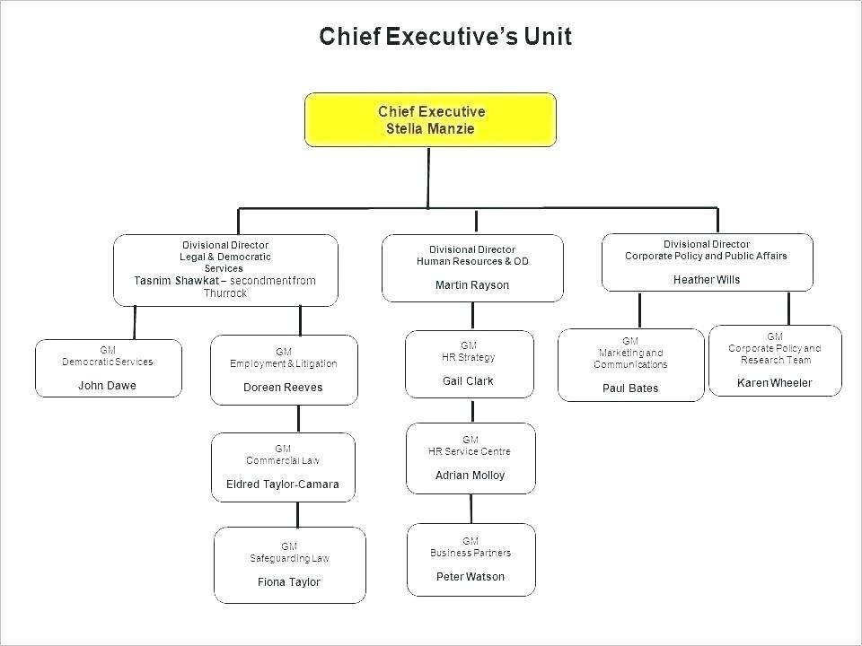 Visio Engineering Process Flow Diagram Template